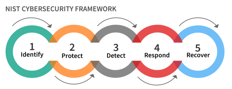 nist cybersecurity framework overview